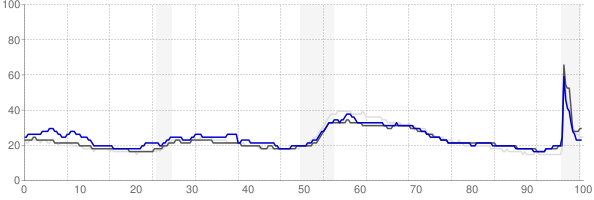 Bloomsburg, Pennsylvania monthly unemployment rate chart